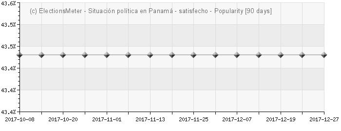 Graph online : Situación política en Panamá
