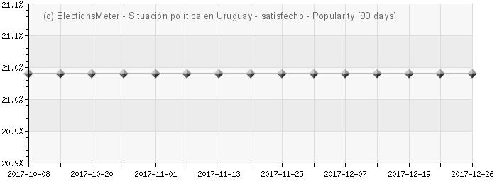 Graph online : Situación política en Uruguay