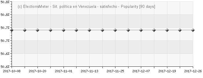 Gráfico en línea : Situación política en Venezuela