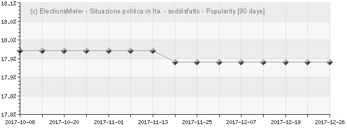 Graph online : Situazione politica in Italia
