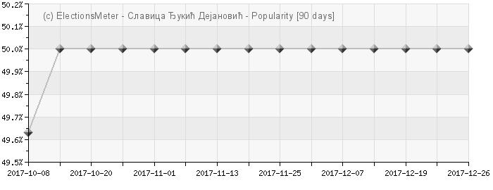 Graph online : Slavica Đukić Dejanović