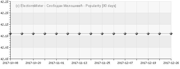 Graph online : Slobodan Milošević