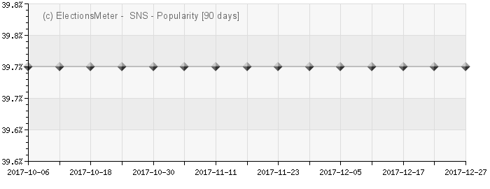 Graph online : Slovenská národná strana