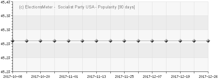 Graph online : Socialist Party USA