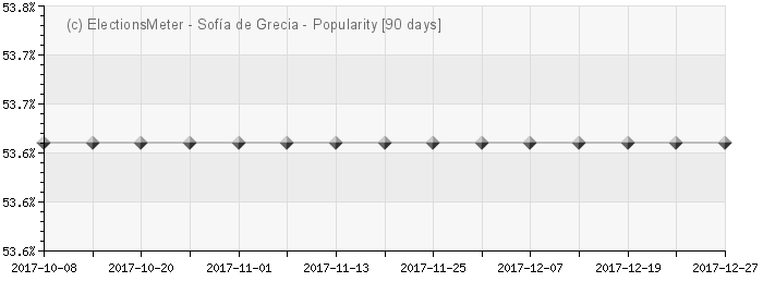 Grfico en lnea : Reina Sofa de Grecia