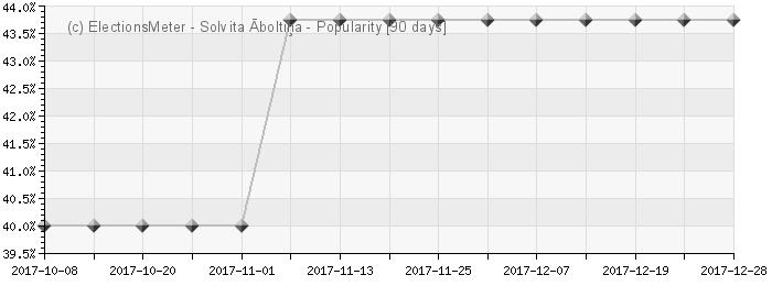 Graph online : Solvita Āboltiņa