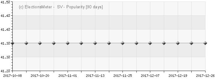 Graph online : Sosialistisk Venstreparti