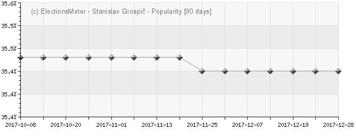 Graph online : Stanislav Grospič
