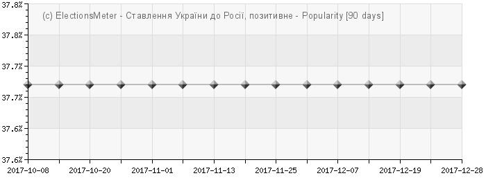 График онлайн : Ставлення України до Росії