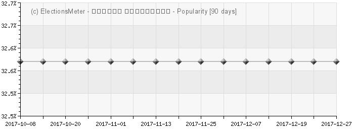 Graph online : Stepan Demirchyan