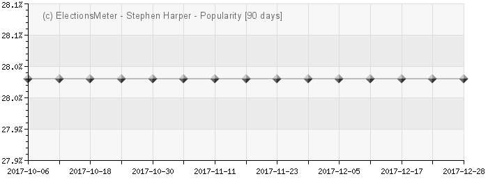Stephen Harper - Popularity Map