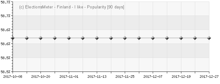 Graph online : Suosio Suomi