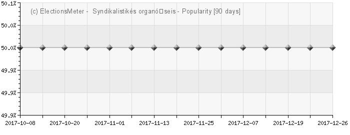Graph online : Syndikalistikés organó̱seis