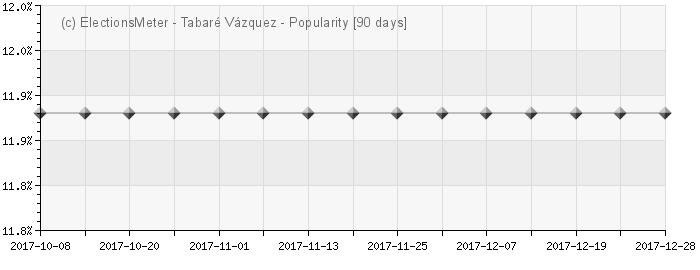 Gráfico en línea : Tabaré Vázquez