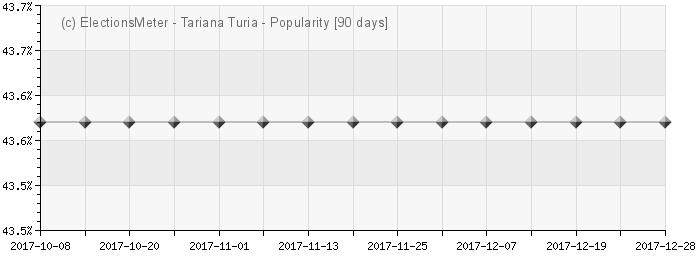 Graph online : Tariana Turia