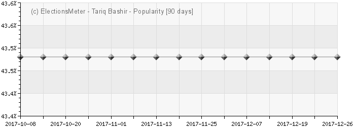 Tariq Bashir - Popularity Map