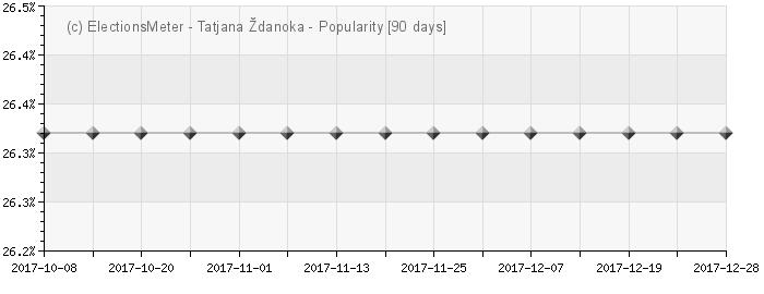 Graph online : Tatjana Ždanoka