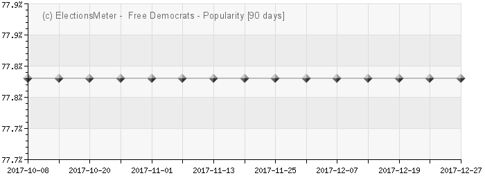 Graph online : Our Georgia  Free Democrats