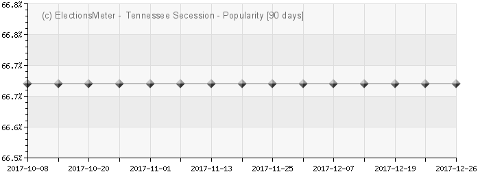 Graph online : Tennessee Secession