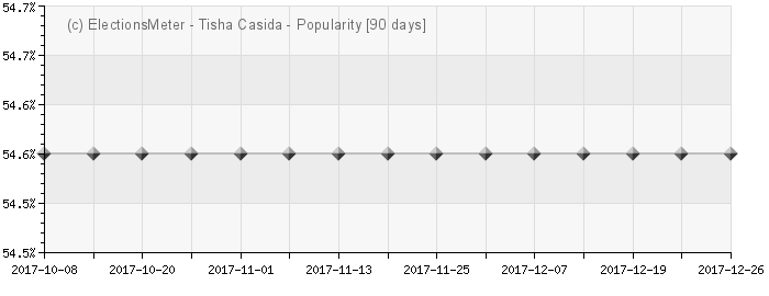 Graph online : Tisha Casida