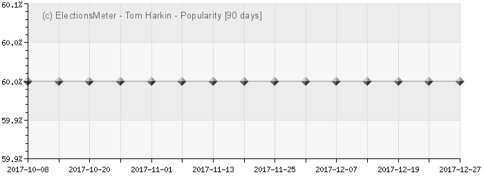 Tom Harkin - Popularity Map