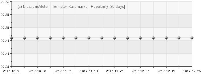 Tomislav Karamarko - Popularity Map