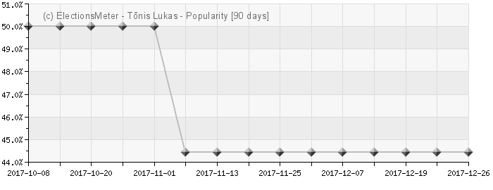 Graph online : Tõnis Lukas