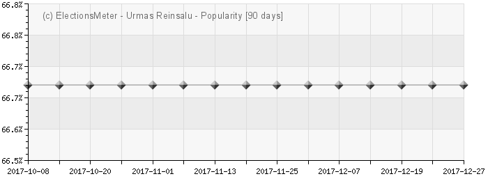 Graph online : Urmas Reinsalu