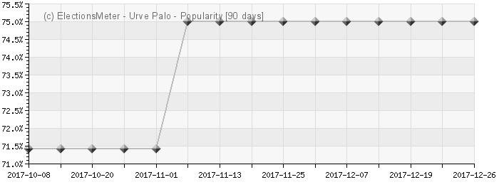 Graph online : Urve Palo