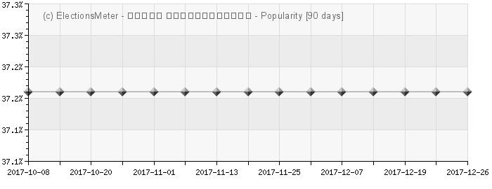 Graph online : Vahan Hovhannisyan