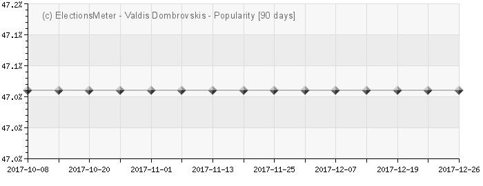 График онлайн : Valdis Dombrovskis