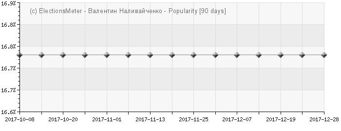 График онлайн : Valentyn Nalyvaichenko
