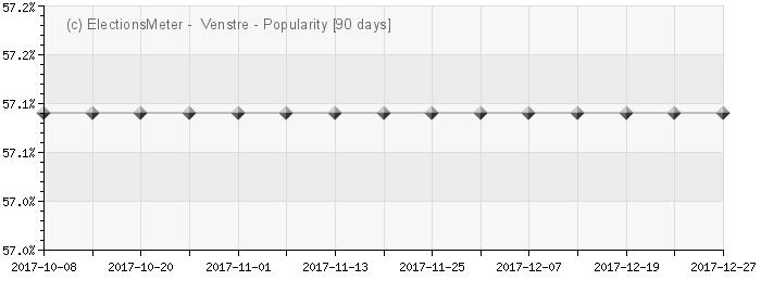 Graph online : Venstre (Norge)