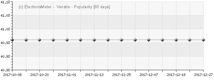 Graph online : Venstre