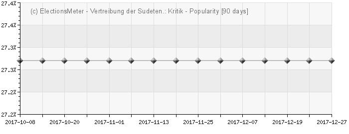 Graph online : Vertreibung der Sudetendeutschen