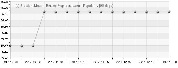 График онлайн : Viktor Chernomyrdin