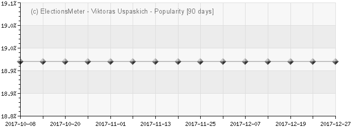 Viktoras Uspaskich - Popularity Map