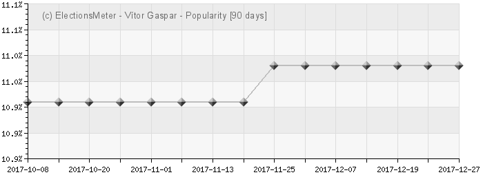 Graph online : Vtor Gaspar