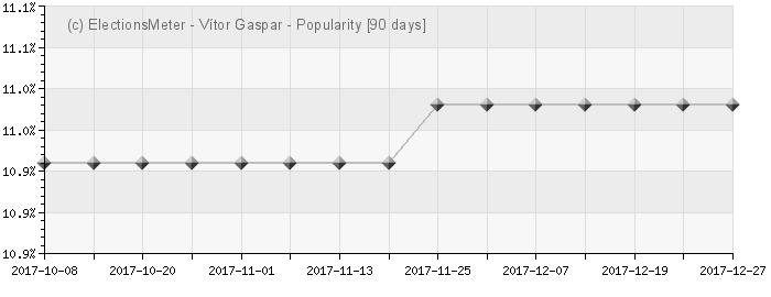 Graph online : Vítor Gaspar