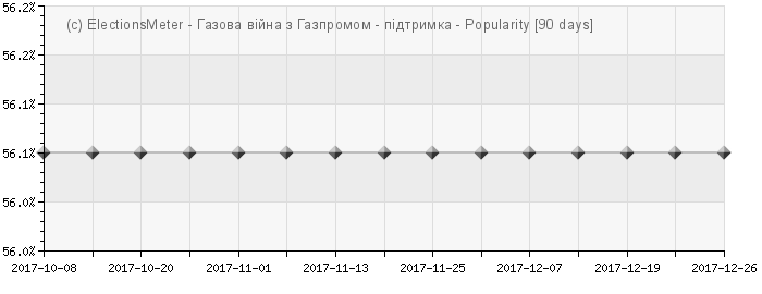 График онлайн : Вiйна Україна - Газпром