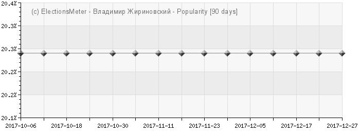 График онлайн : Vladimir Zhirinovsky
