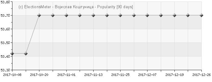 Graph online : Vojislav Koštunica