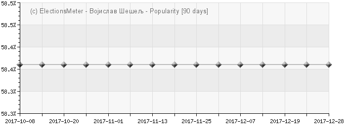 Graph online : Vojislav eelj