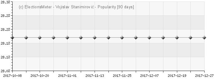 Graph online : Vojislav Stanimirović