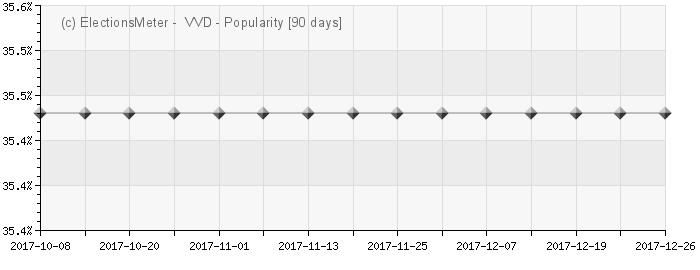 Graph online : Volkspartij voor Vrijheid en Democratie