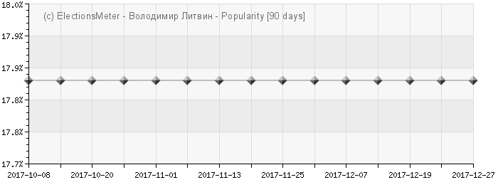 График онлайн : Volodymyr Lytvyn