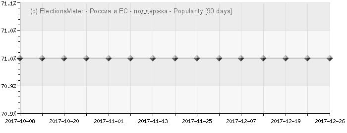 График онлайн : Вступление России в ЕC