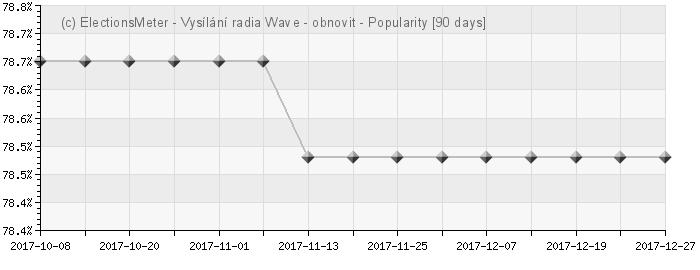 Graf on-line : Obnovit vysílání rádia WAVE