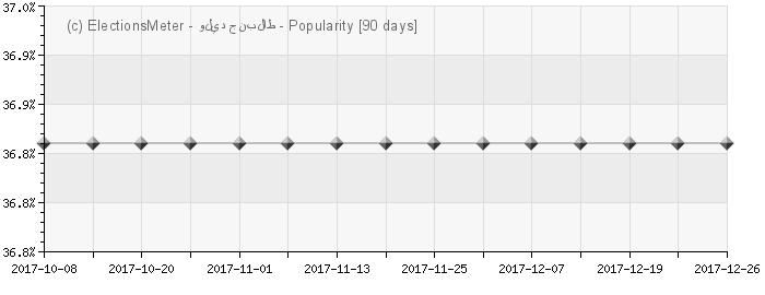 الرسم البياني على الإنترنت : Walid Jumblatt