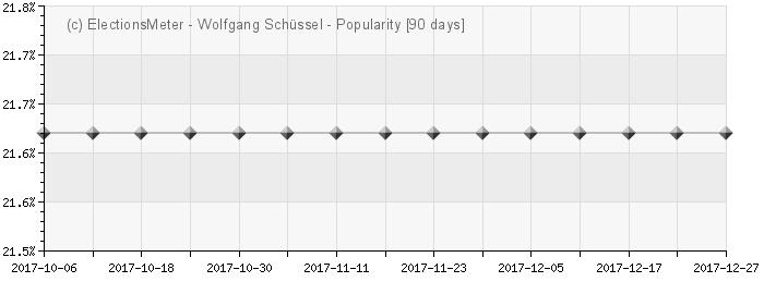 Graph online : Wolfgang Schüssel